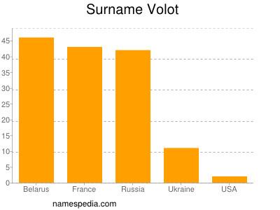 Surname Volot