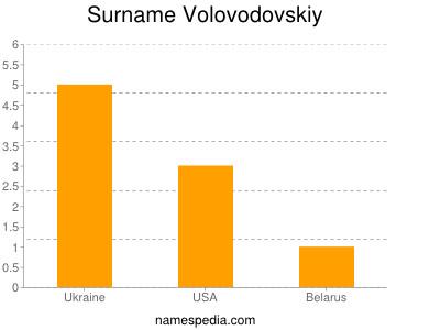 Surname Volovodovskiy