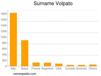 Surname Volpato
