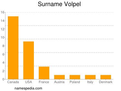 Surname Volpel