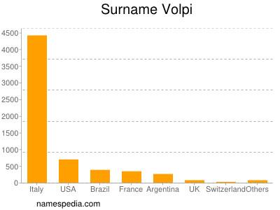 Surname Volpi