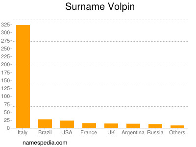 Surname Volpin