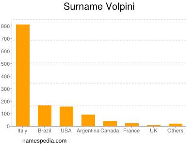 Surname Volpini