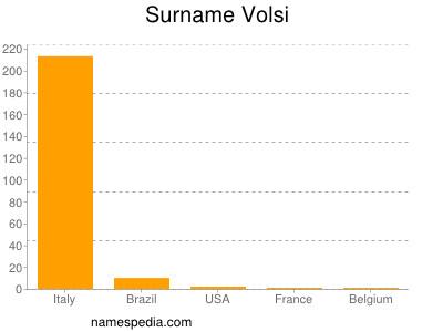 Surname Volsi