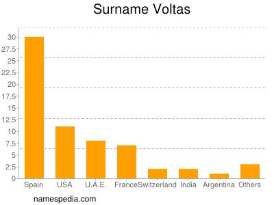 Surname Voltas