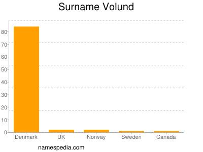 Surname Volund