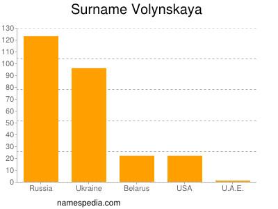 Surname Volynskaya