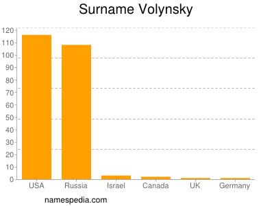 Surname Volynsky