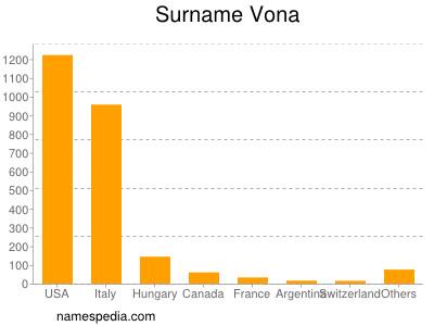 Surname Vona