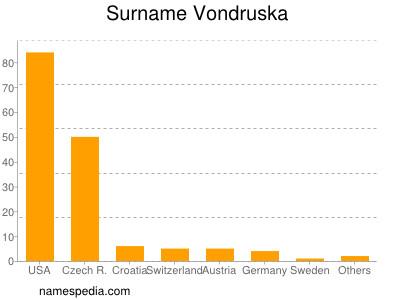 Surname Vondruska