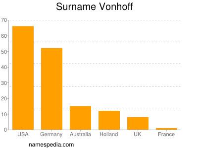 Surname Vonhoff
