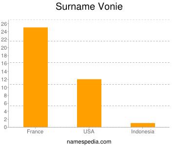 Surname Vonie