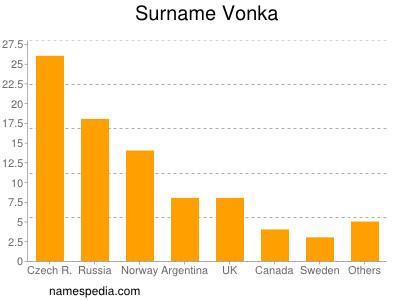 Surname Vonka
