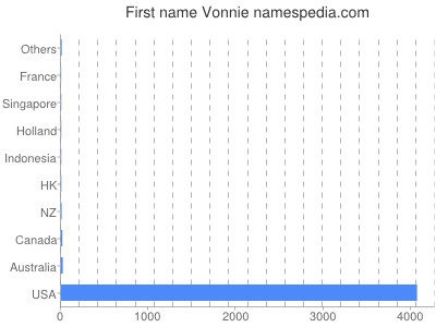 Given name Vonnie