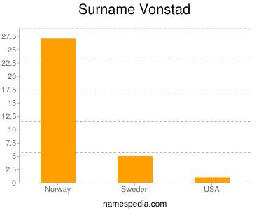 Surname Vonstad