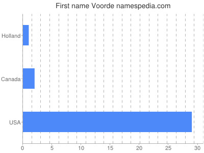 Given name Voorde