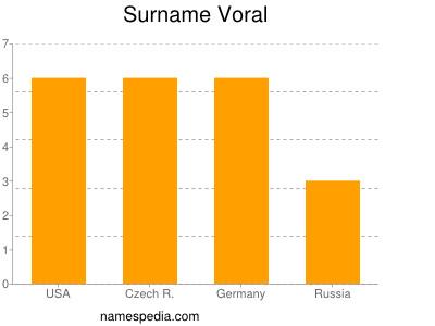 Surname Voral