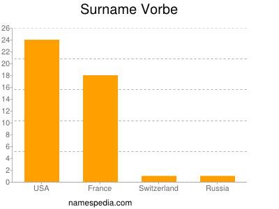 Surname Vorbe