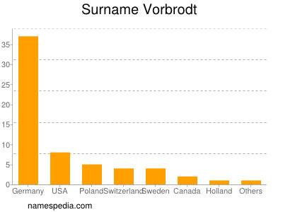 Surname Vorbrodt