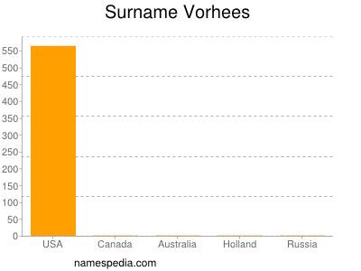 Surname Vorhees