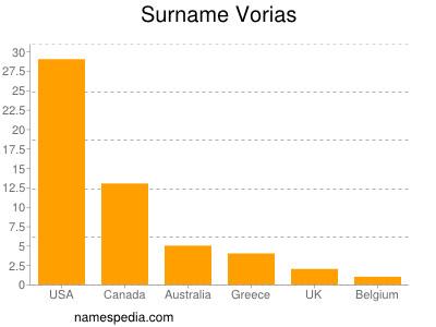 Surname Vorias