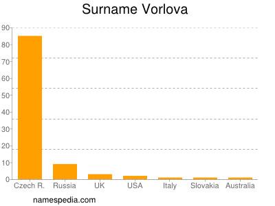 Surname Vorlova