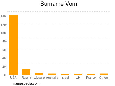 Surname Vorn