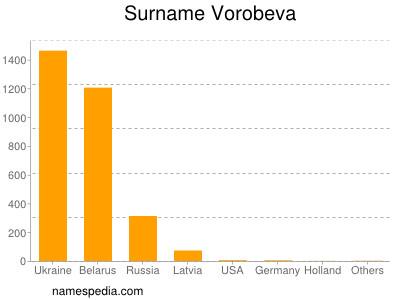 Surname Vorobeva