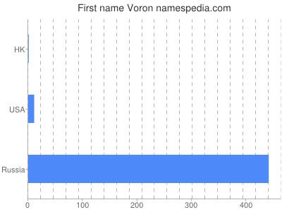 Given name Voron
