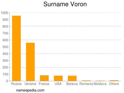 Surname Voron