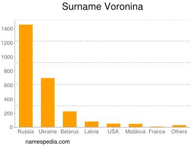 Surname Voronina