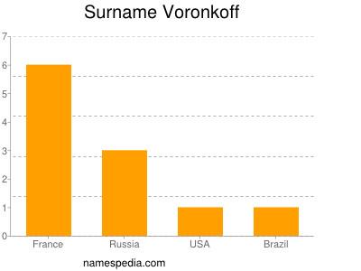 Surname Voronkoff