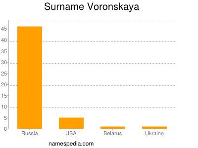 Surname Voronskaya