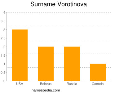 Surname Vorotinova