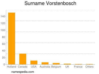 Surname Vorstenbosch