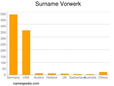 Surname Vorwerk