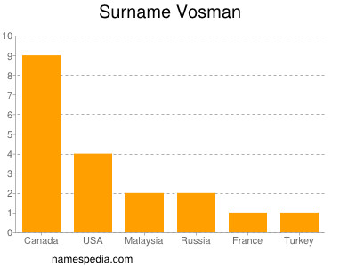 Surname Vosman