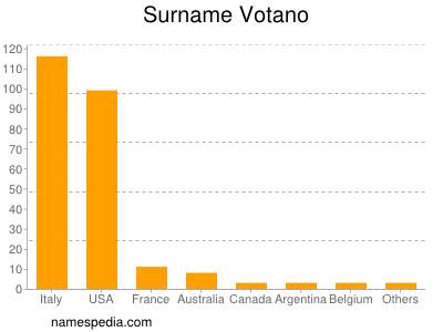 Surname Votano