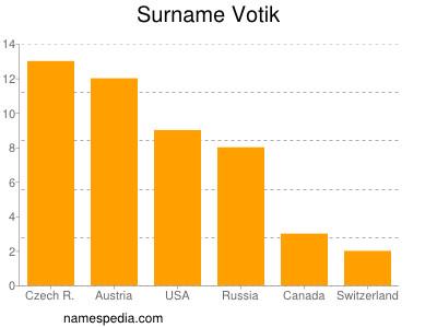 Surname Votik