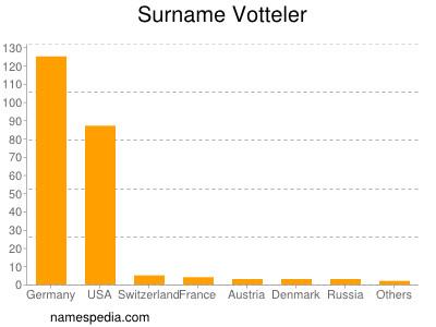 Surname Votteler