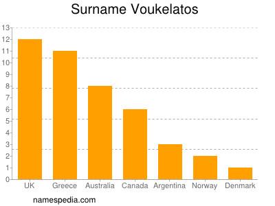 Surname Voukelatos