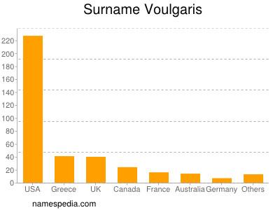 Surname Voulgaris