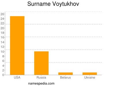 Surname Voytukhov