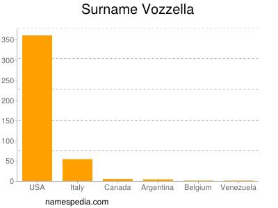 Surname Vozzella