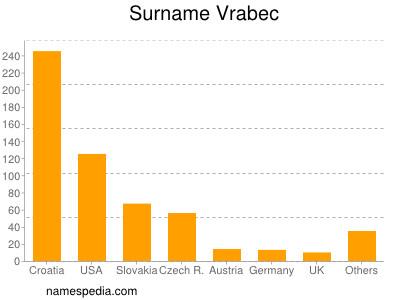 Surname Vrabec