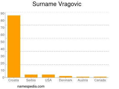 Surname Vragovic