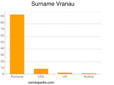 Surname Vranau