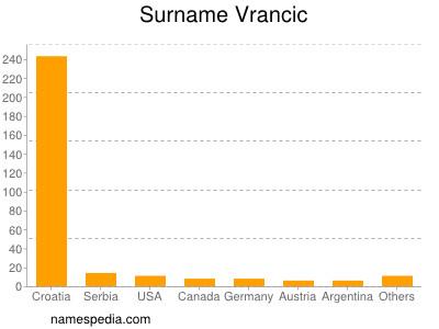 Surname Vrancic