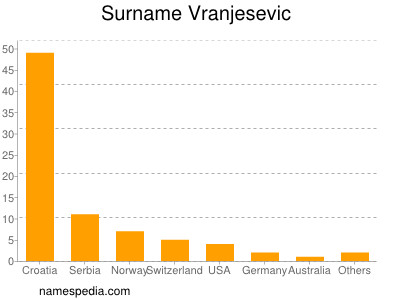Surname Vranjesevic
