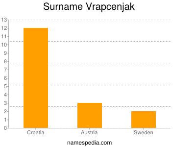 Surname Vrapcenjak